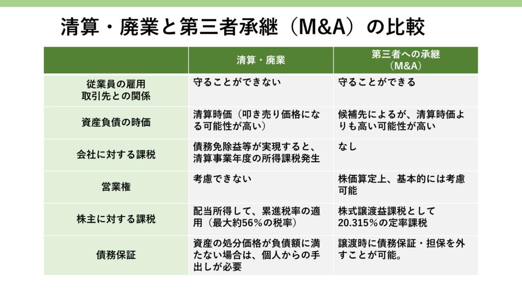 清算(廃業)とM&A