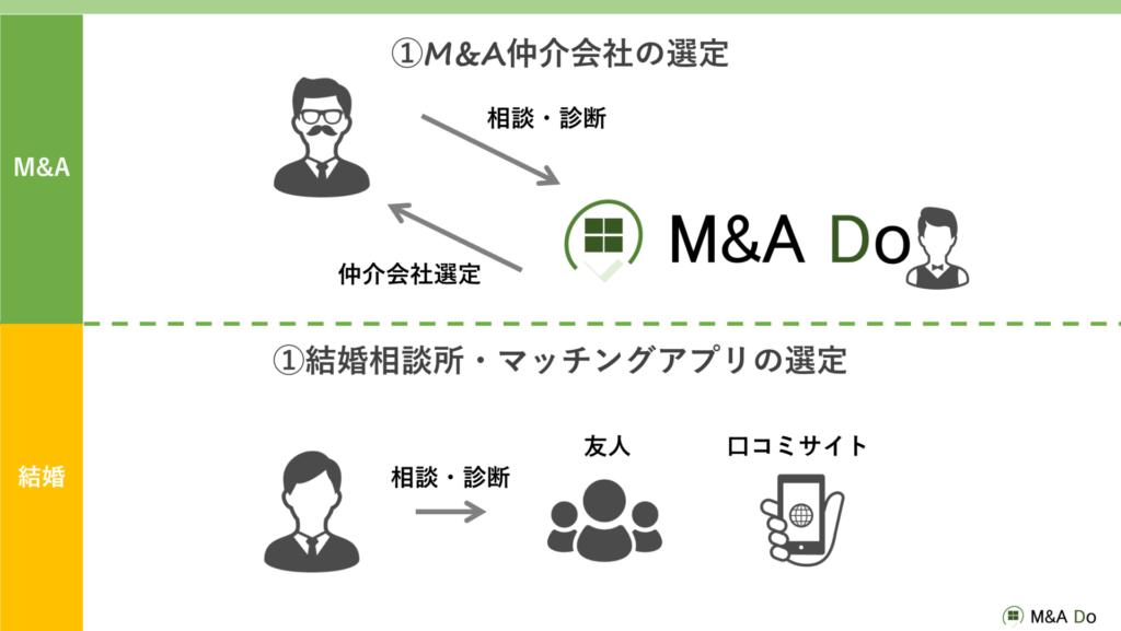 M&Aの流れ(M&A仲介会社の選定)