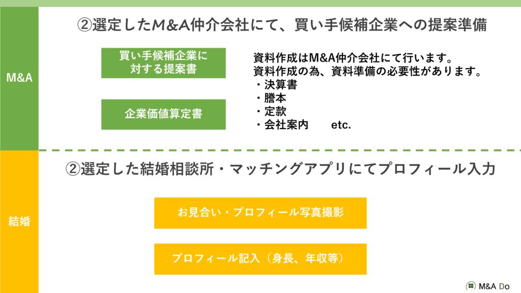 M&Aの流れ(提携仲介契約)