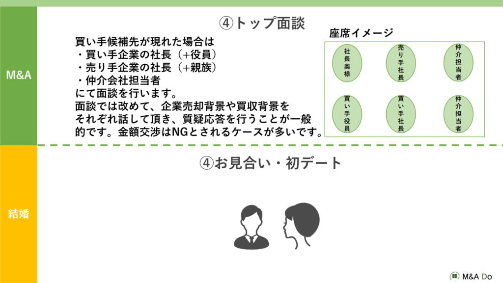 M&Aの流れ(TOP面談)