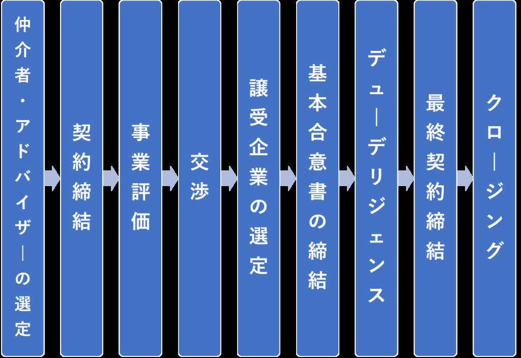 M&Aフロー図